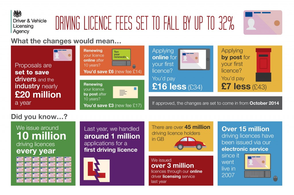 driving licence fees infographic-page-001