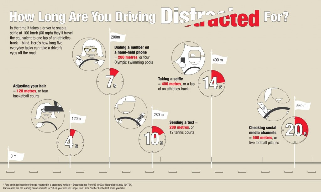 Young drivers are taught the dangers of using phones behind the wheel-18200