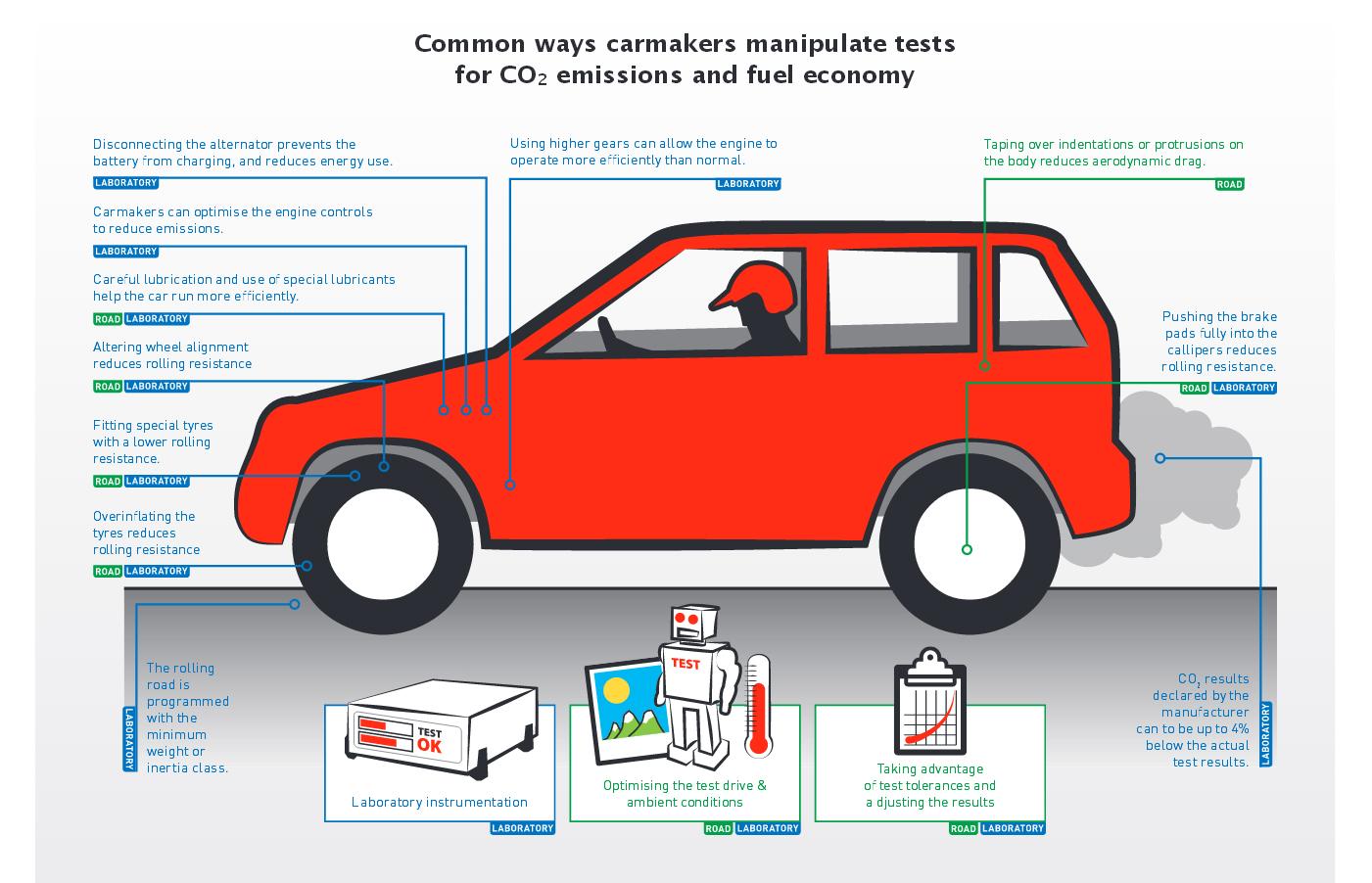 emissions test