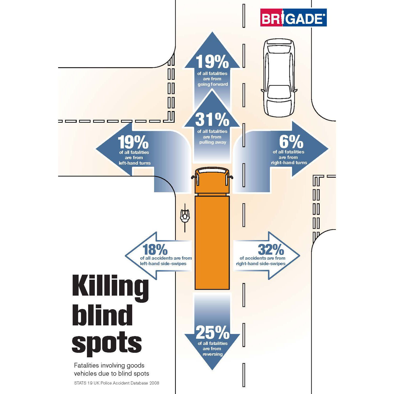 multiple vehicle blind spots demoed at cv show