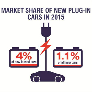 lease cars plug in