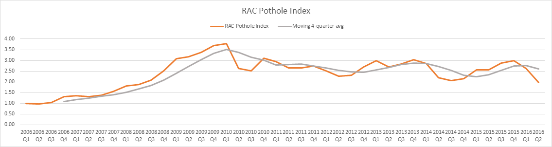 an analysis of potholes Cleveland, ohio -- the city of cleveland is aware of more than 2,200 potholes on its roadways -- and nearly 70 percent of them are designated high priority, according to a northeast ohio.