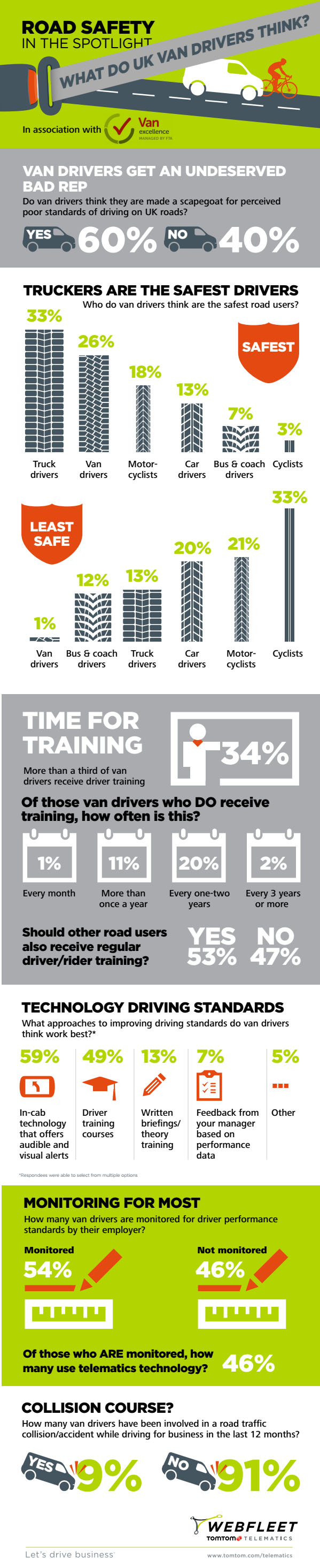 TTT van driver research infographic1