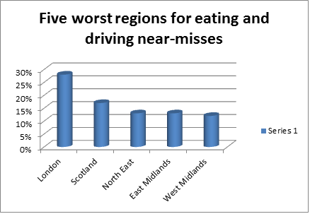 eat and drive chart