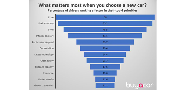 What matters most when you choose a new car?