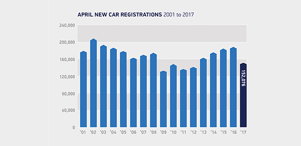 April registrations 2001 to 2017