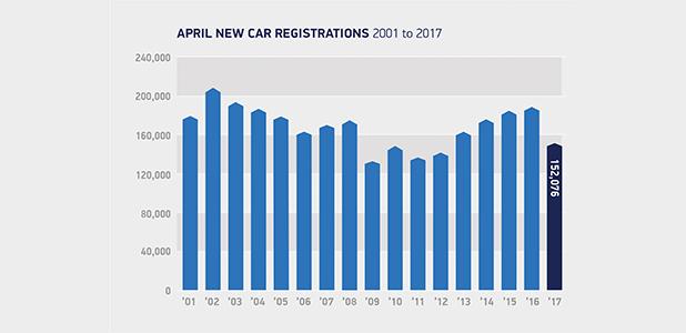 April registrations 2001 to 2017