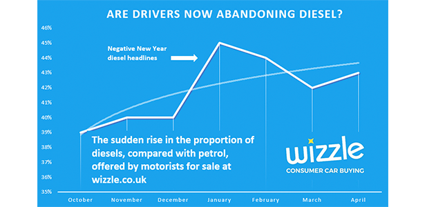 Are drivers now abandoning Diesel?