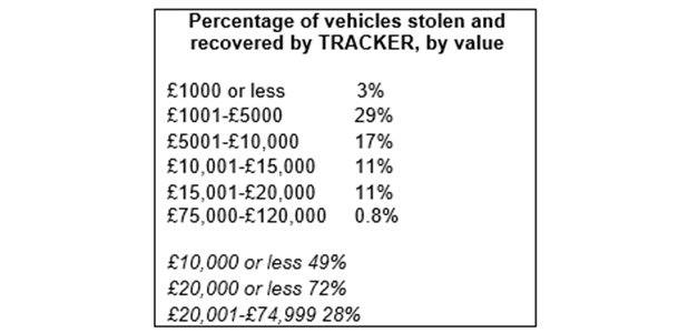 Percentage of vehicles stolen and recovered by TRACKER