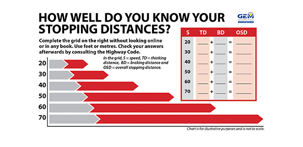Increase your following distance, reduce your risk