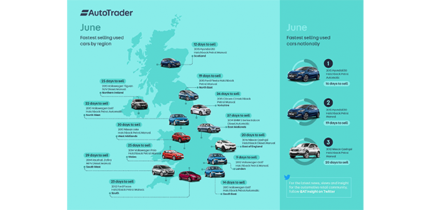 Auto Trader fastest selling infographic