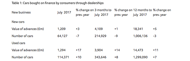 Car Finance Volumes Down By 7% In July