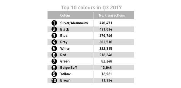 Top 10 colours in Q3 2017