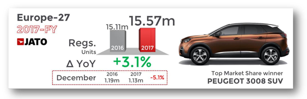 Diesel Car Registrations Fell By 7.9% In 2017