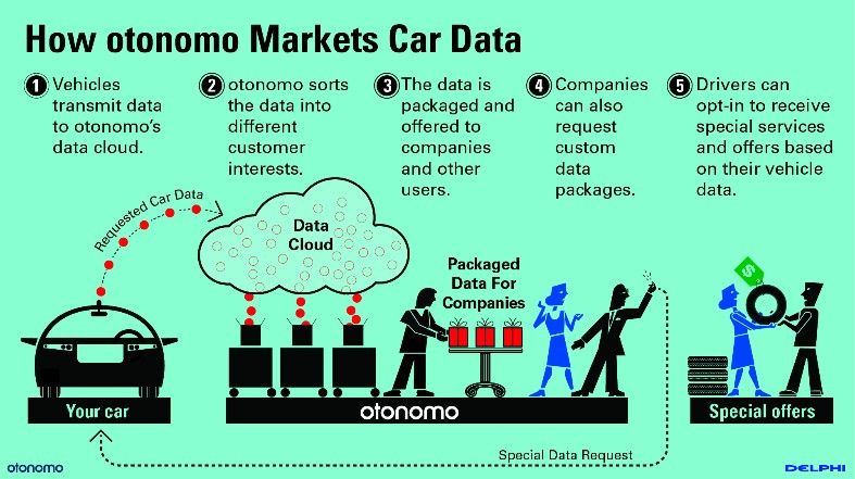 Daimler Partners with Otonomo to Provide Connected Car Customers