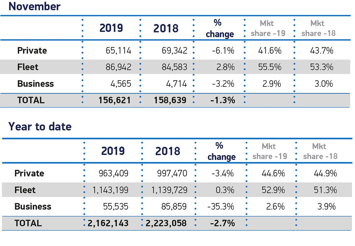 November Car Sales