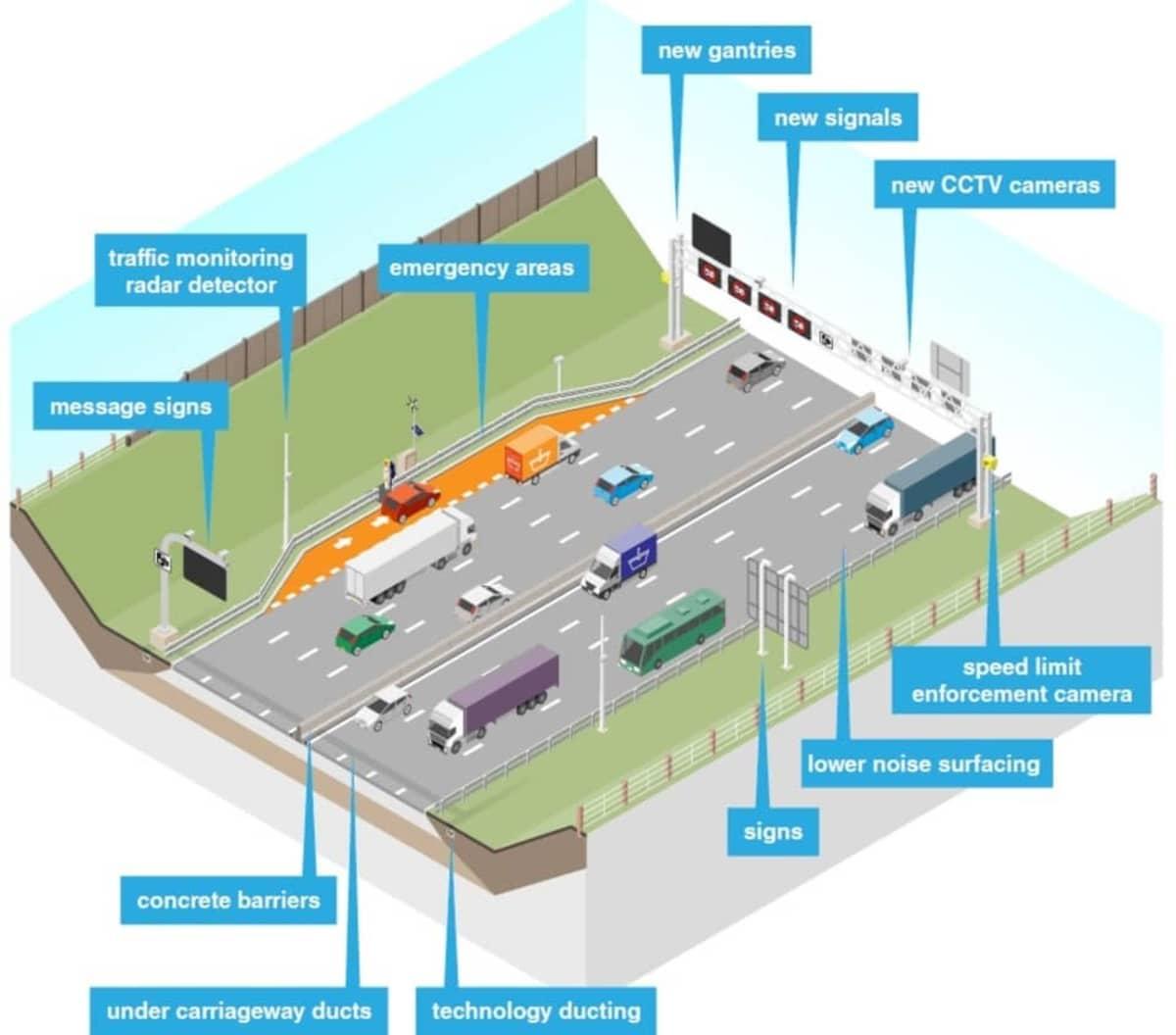 M56 smart motorway