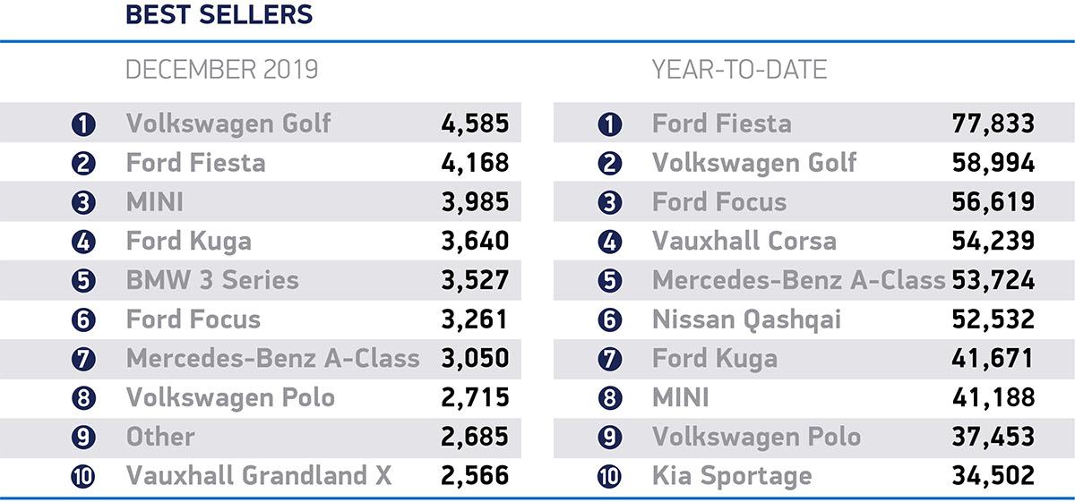 UK New Car Market