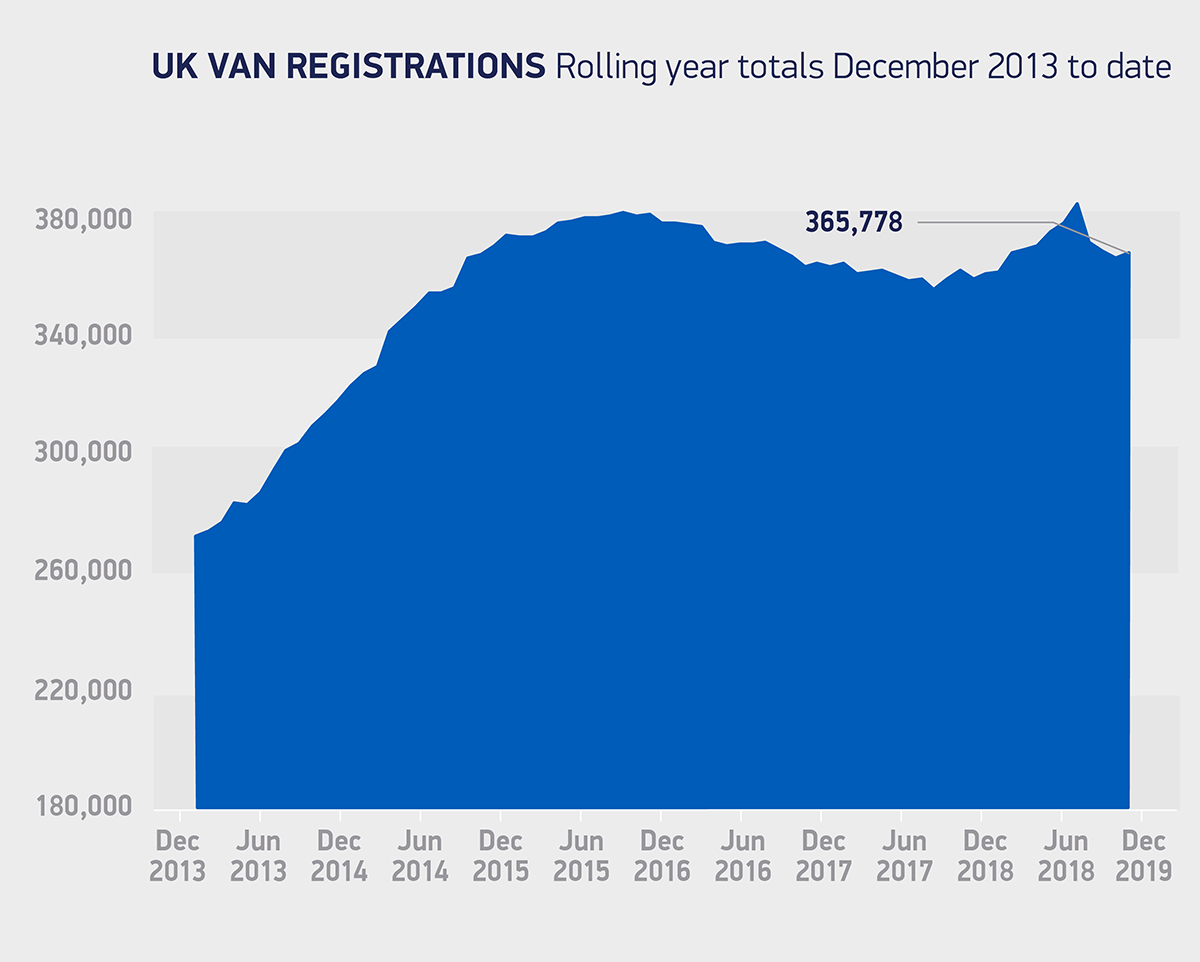 UK new van registrations