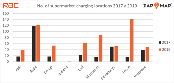 Electric vehicle charge points