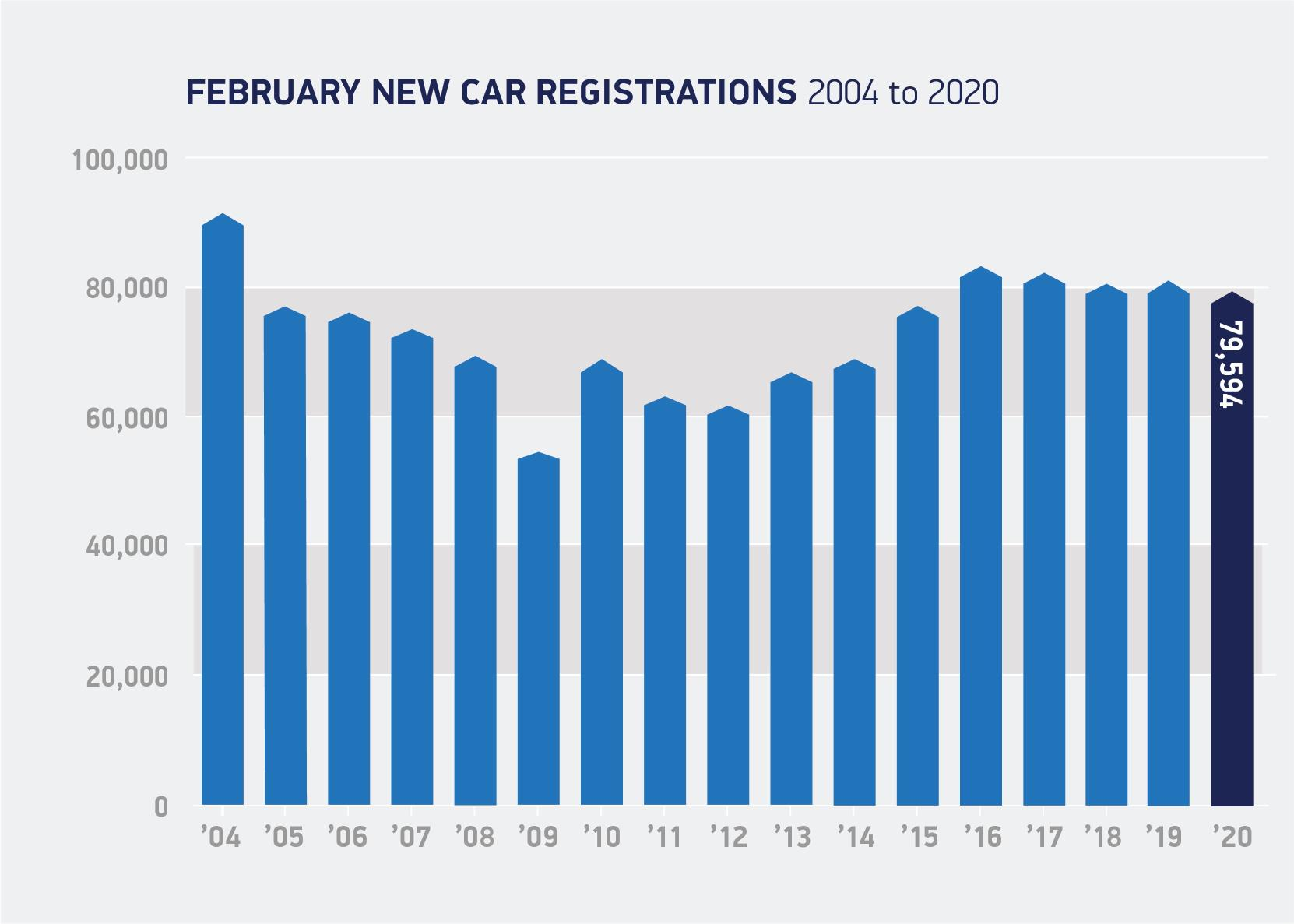 UK new car market