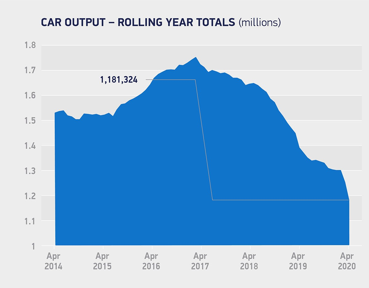 UK car production