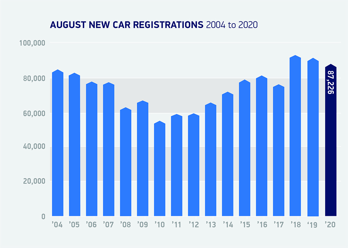 car registrations