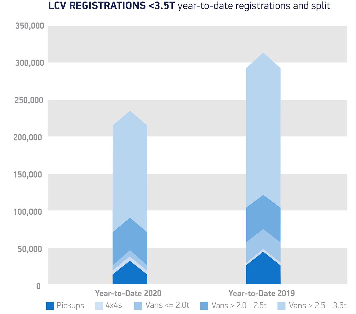 UK LCV market