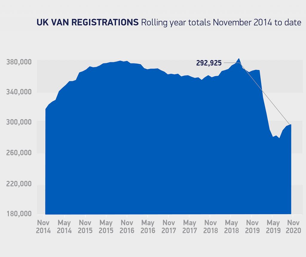 UK new van market