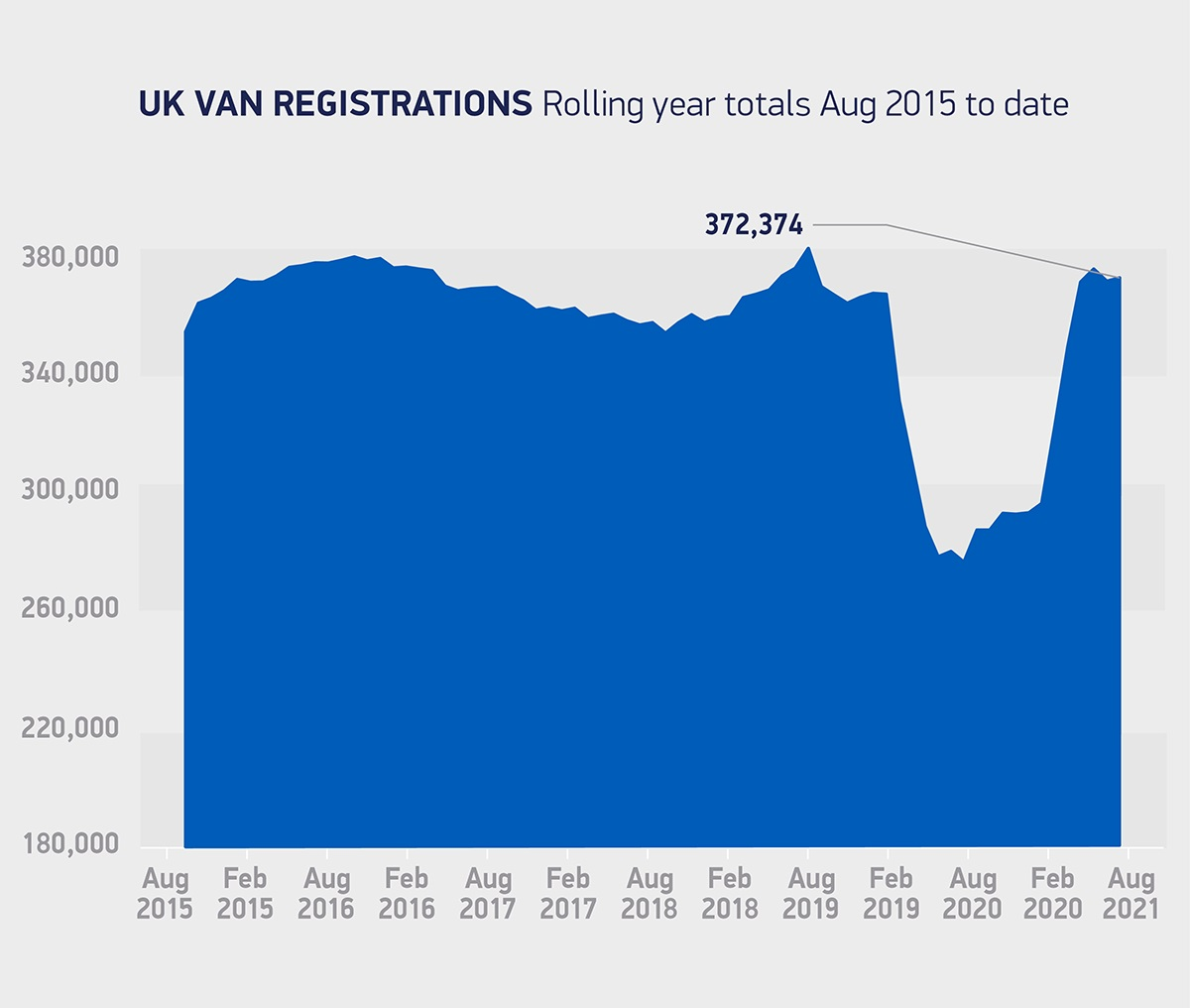 Van registrations