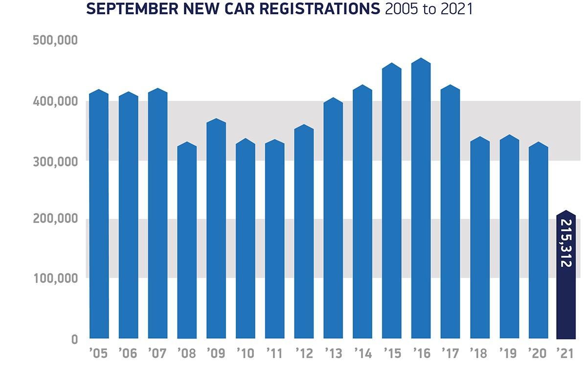 Car regs 2005 to 2021 Sept 2021