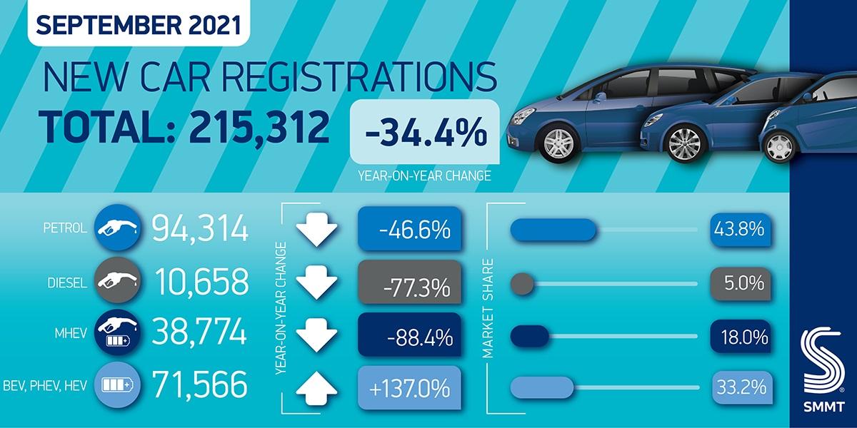 Car regs summary Sept 2021