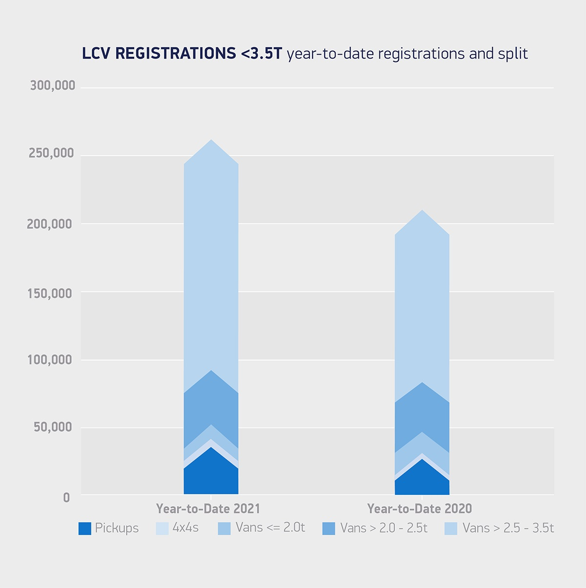 LCV regs 3 5T year-to-date registrations and split Sept 2021