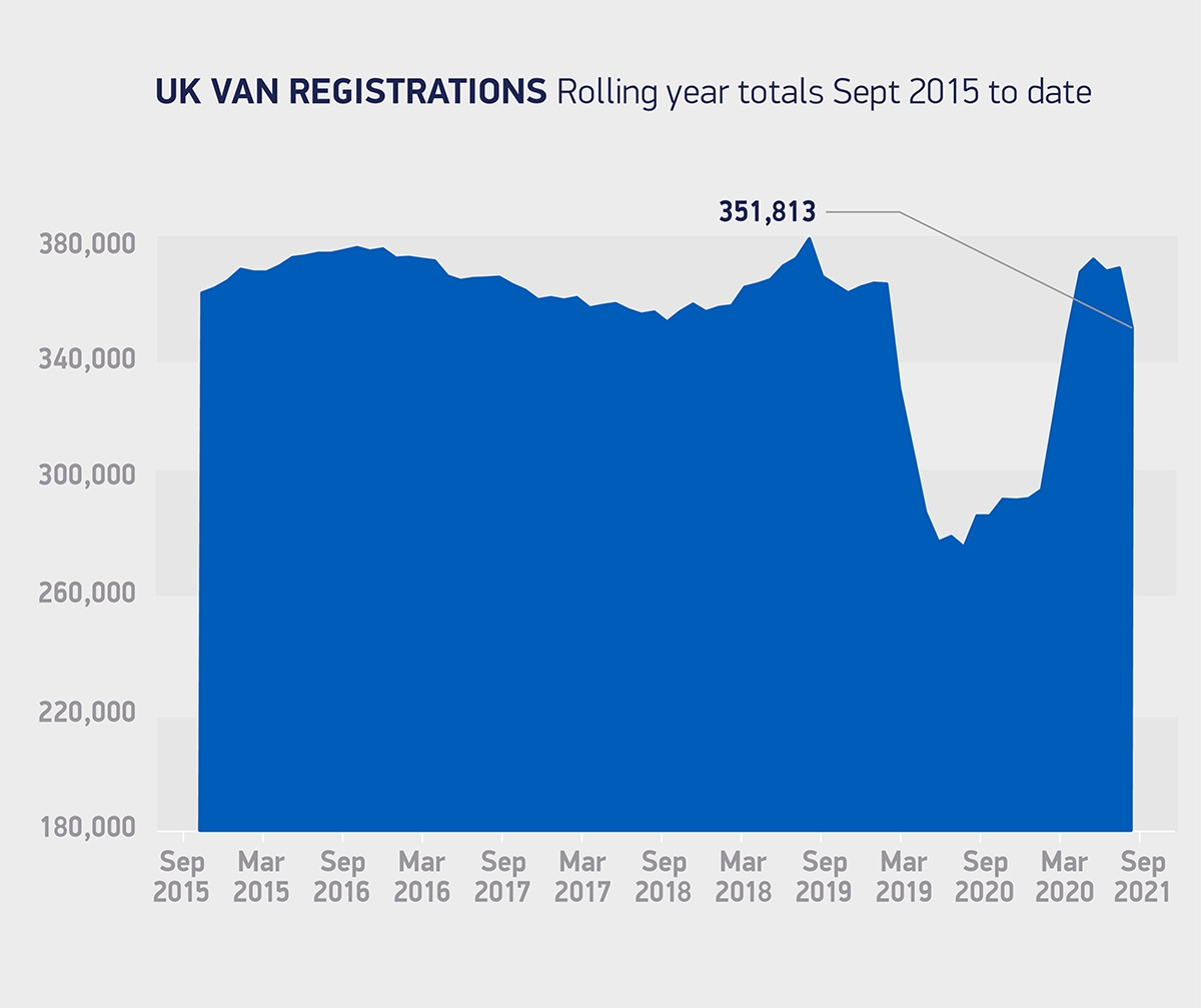 LCV regs rolling year totals Sep 2015 to-date 2021