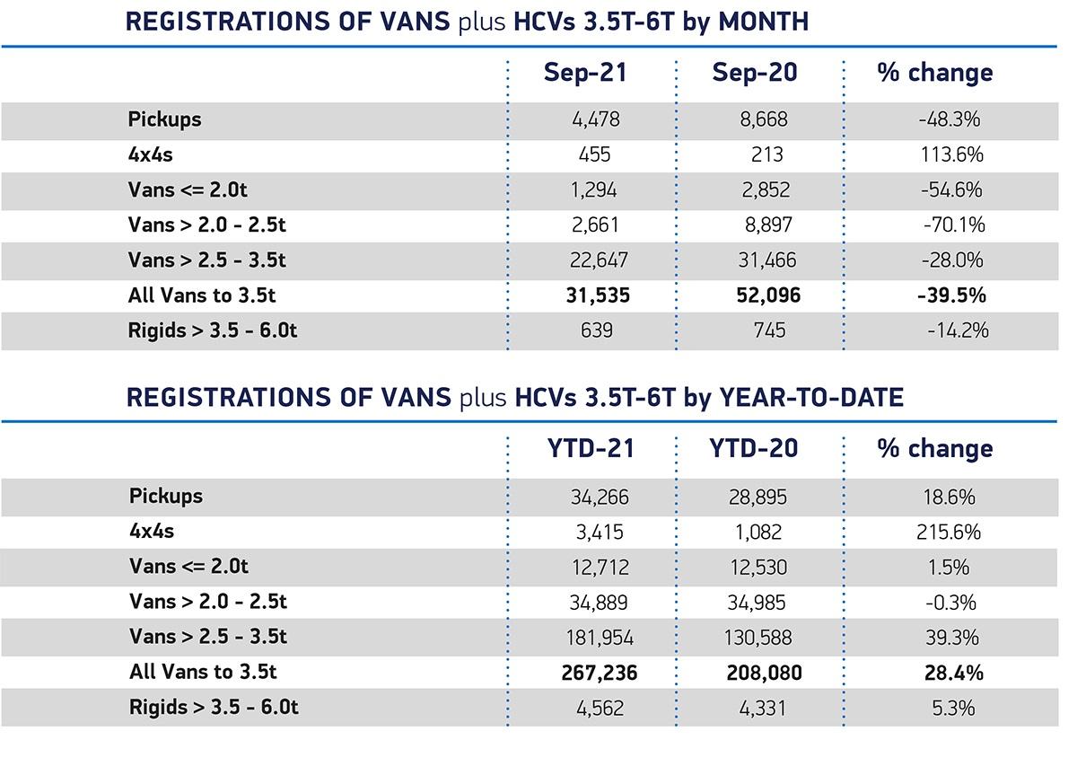 Van Sep 2021_overview_month YTD